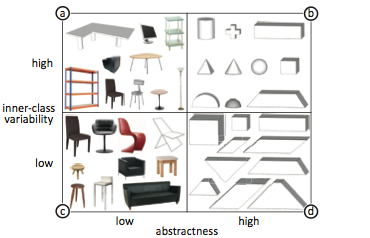 Data Miming: Objects described by participants during the study