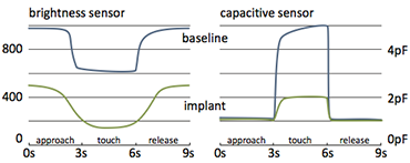 Implanted User Interfaces: Results for brightness and capacitive sensor