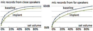 Implanted User Interfaces: Results for the measured audio levels underneath skin
