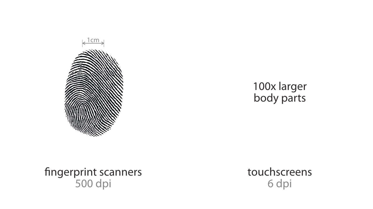 Bodyprint: Biometric User Identification on Mobile Devices ...