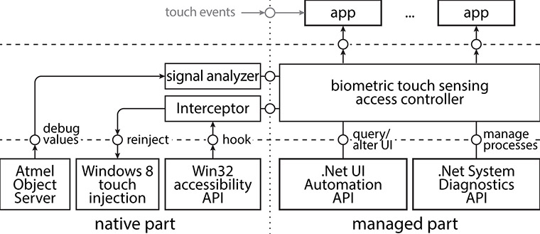 Biometric Touch Sensing: Windows OS integration
